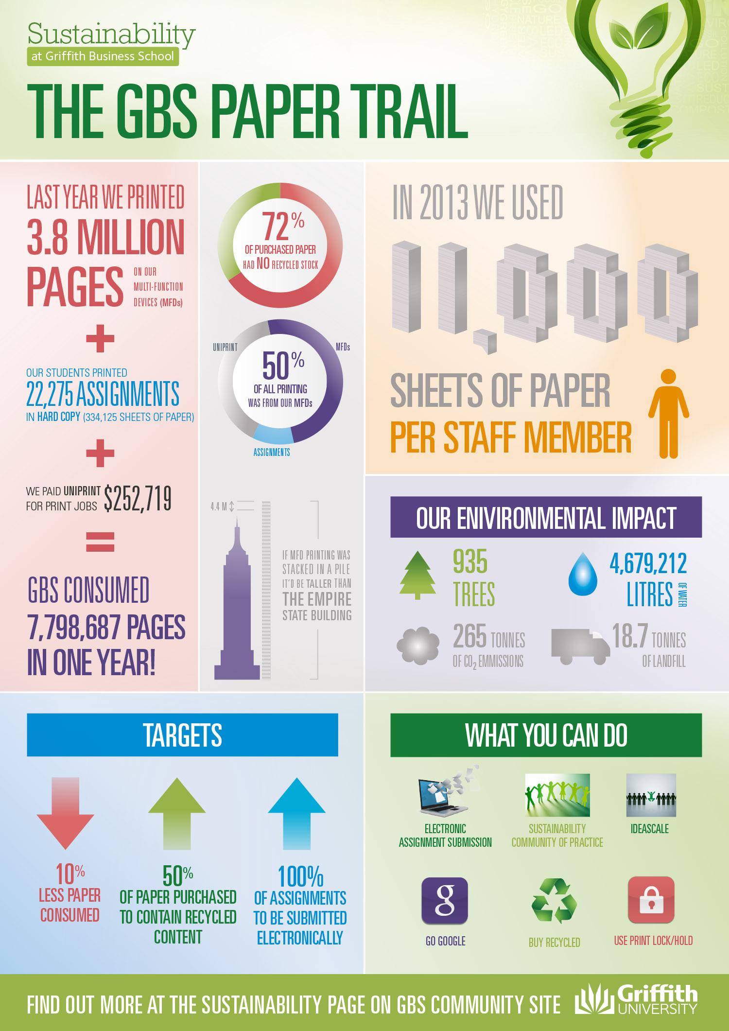 chris underwood graphic design web development project category infographic print design